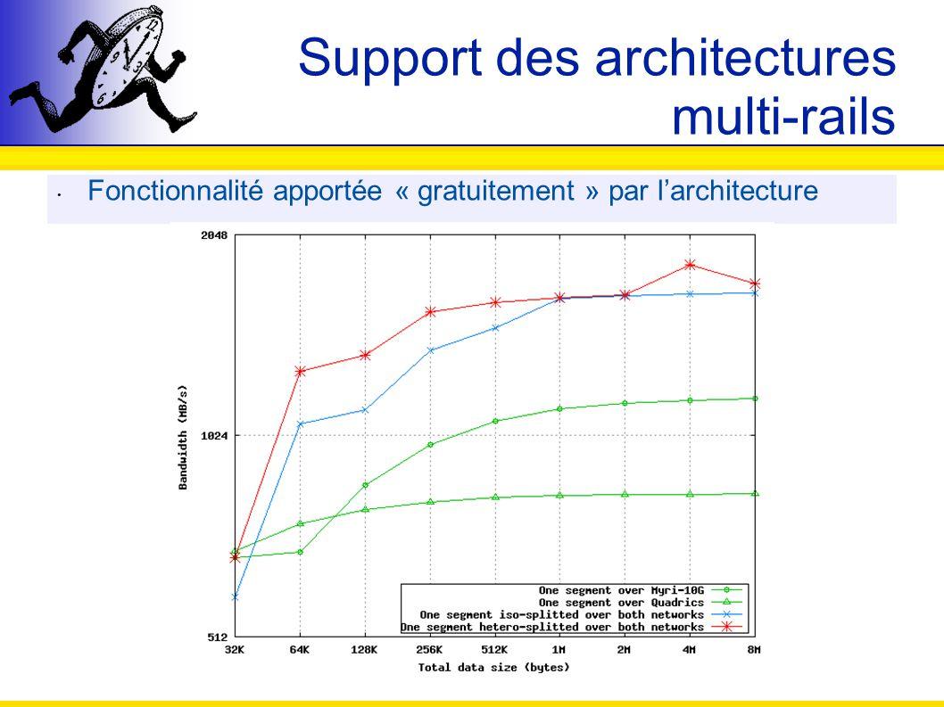 Support des architectures multi-rails Fonctionnalité apportée « gratuitement » par larchitecture
