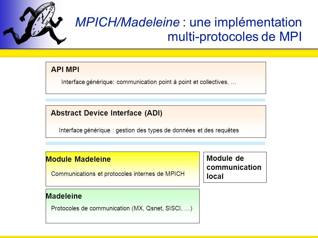MPICH/Madeleine : une implémentation multi-protocoles de MPI Module de communication local Abstract Device Interface (ADI) Interface générique : gesti