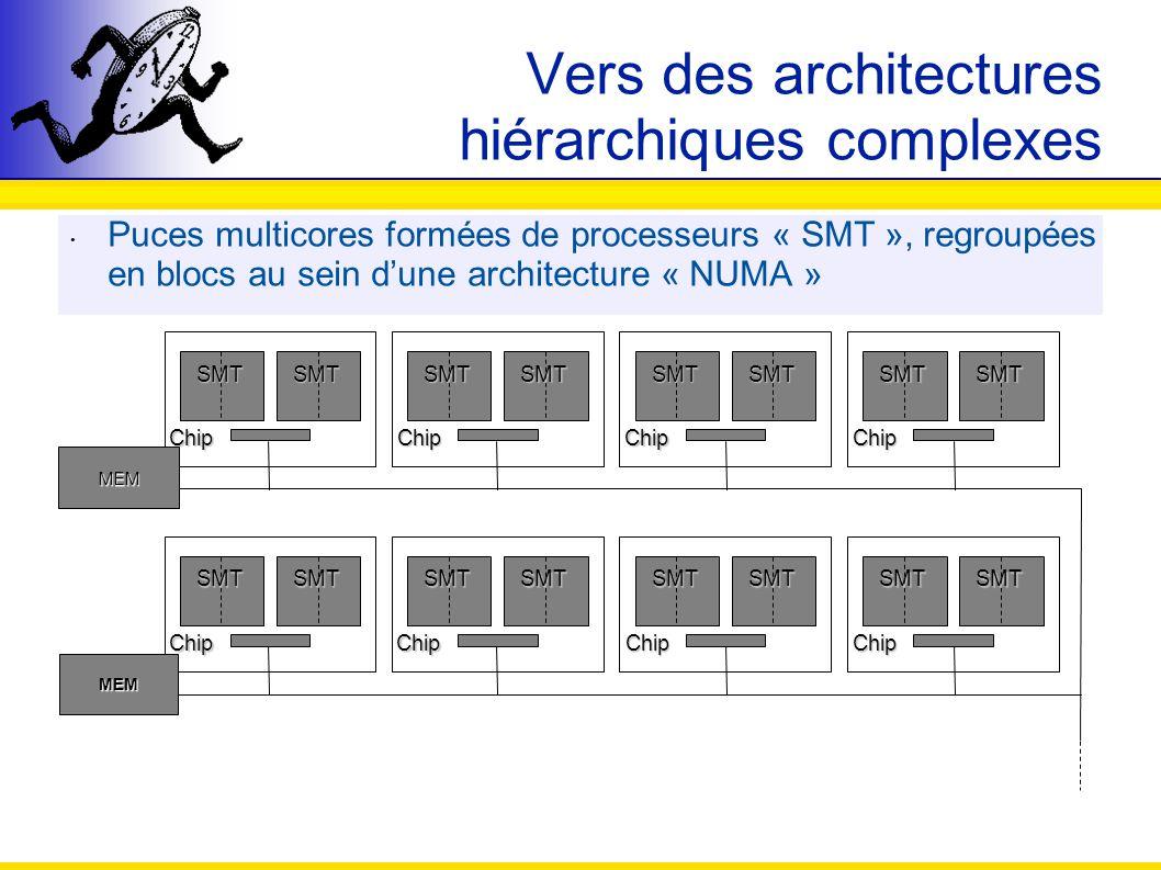 Vers des architectures hiérarchiques complexes Puces multicores formées de processeurs « SMT », regroupées en blocs au sein dune architecture « NUMA »
