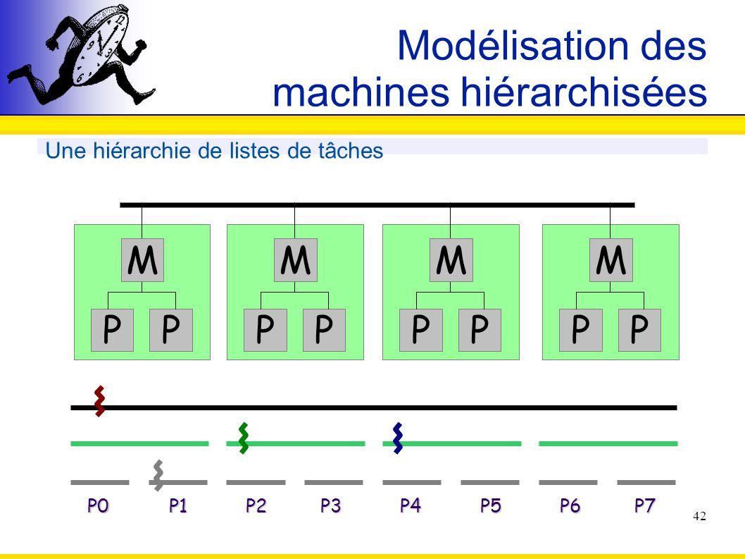 42 Modélisation des machines hiérarchisées Une hiérarchie de listes de tâches PP P0P1P2P3P4P5P6P7 M PP M PP M PP M