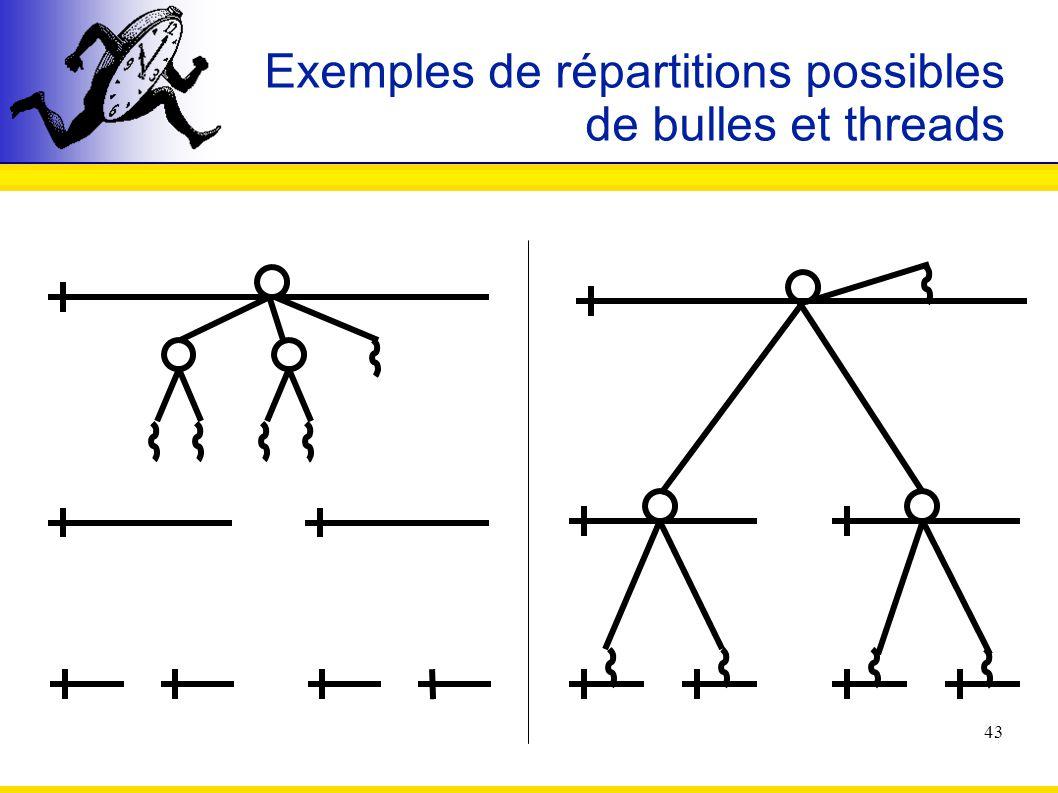 43 Exemples de répartitions possibles de bulles et threads