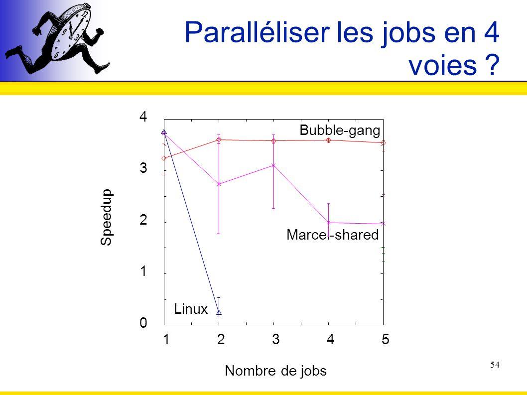54 Paralléliser les jobs en 4 voies ? 0 1 2 3 4 12345 Speedup Nombre de jobs Bubble-gang Marcel-shared Linux