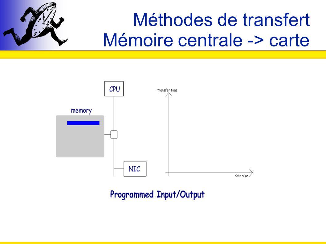 Apport de la stratégie dagrégation Nmad/MX Nmad/Elan Ping-pong multi-paquets : envoi dune taille fixe de 16Ko découpée en un certain nombre de paquets de même taille Gain à lagglomération des paquets Nombre de paquets Différence de temps de transfert (µs) Différence de temps de transfert (µs)