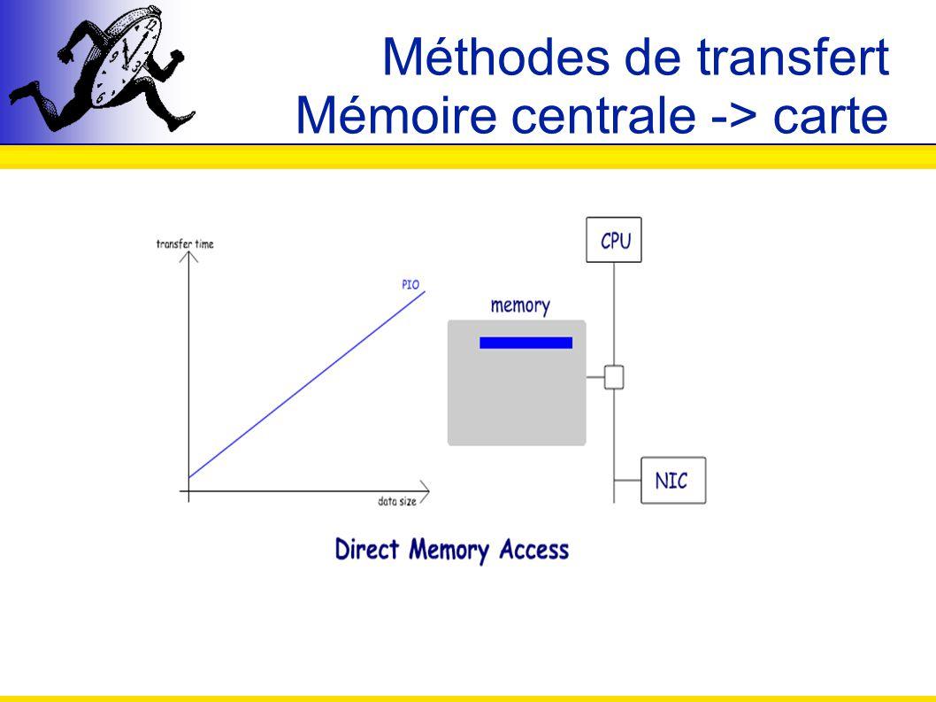 Simulation dune Mémoire Virtuellement Partagée for(int i = 0; i < nb_pages_a_demander; i++){ numero_page = random(); (1) pack(destination, mon_id, sizeof(int)); (2) pack(destination, numero_page, sizeof(int)); (3) pack(destination, envoi_diff, sizeof(bool)); (4) pack(destination, type_acces, sizeof(int)); (5) unpack(&numero_page, sizeof(int)); (6) unpack(&trouve, sizeof(bool)); if(trouve){ (7) unpack(&page, taille_page); } else { // recherche de page sur un autre noeud } Côté client : while(1){ (1) unpack(&source, sizeof(int)); (2) unpack(&numero_page, sizeof(int)); (3) unpack(&envoi_diff, sizeof(bool)); (4) unpack(&type_acces, sizeof(int)); page = recherche_page(numero_page, type_acces); (5) pack(source, numero_page, sizeof(int)); if(page){ (6) pack(source, touve, sizeof(bool)); (7) pack(source, page, taille_page); } else { (6) pack(source, pas_trouve, sizeof(bool)); } Côté serveur :
