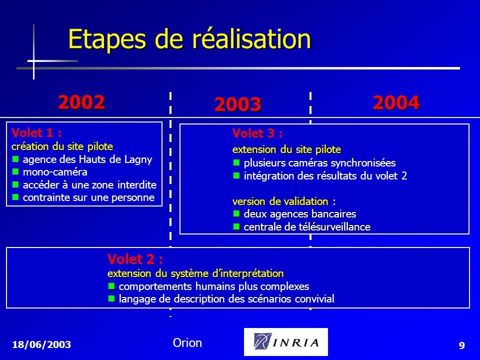 18/06/2003 Orion 9 Etapes de réalisation 2002 2003 2004 Volet 1 : création du site pilote agence des Hauts de Lagny mono-caméra accéder à une zone int