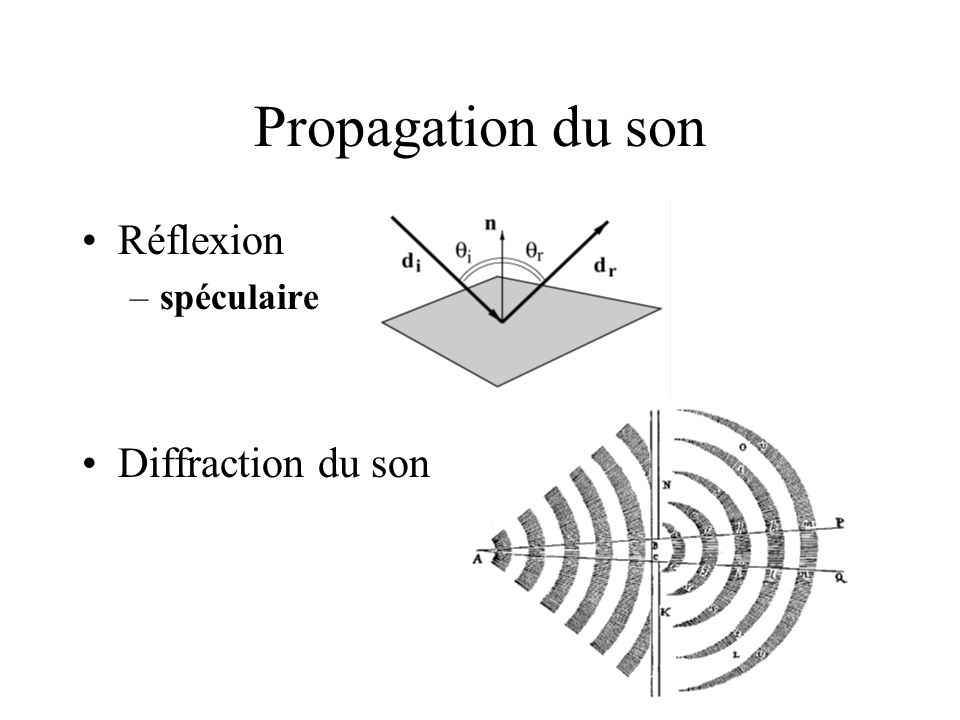 Propagation du son Réflexion –spéculaire Diffraction du son