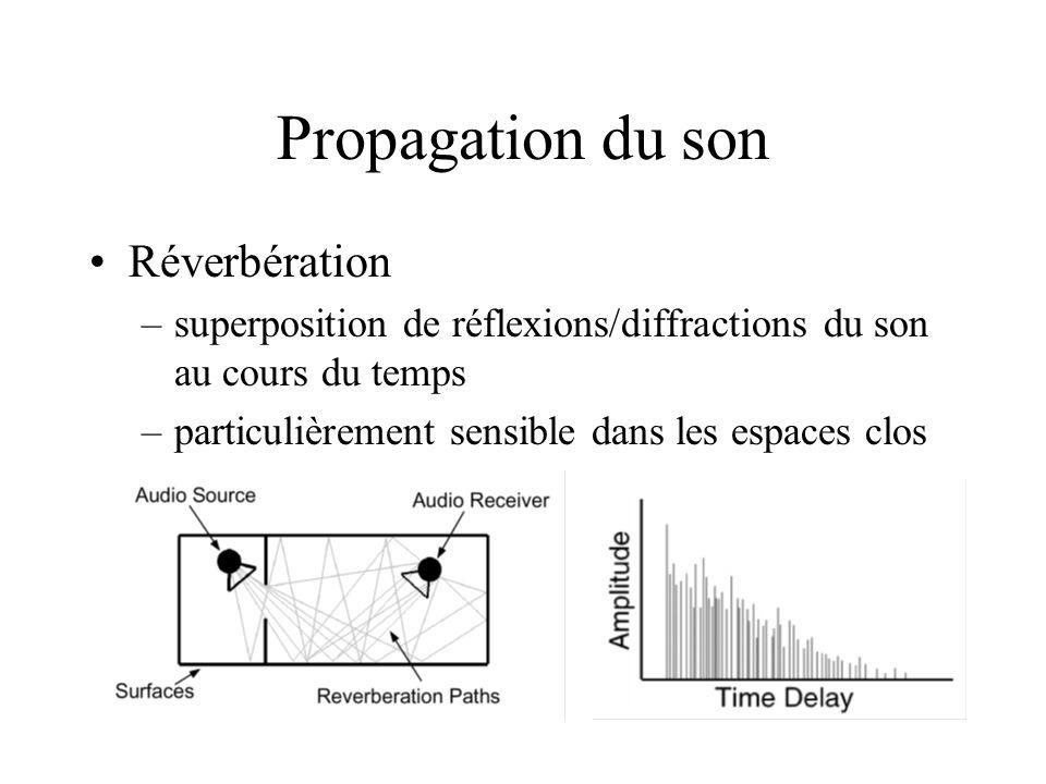 Propagation du son Réverbération –superposition de réflexions/diffractions du son au cours du temps –particulièrement sensible dans les espaces clos