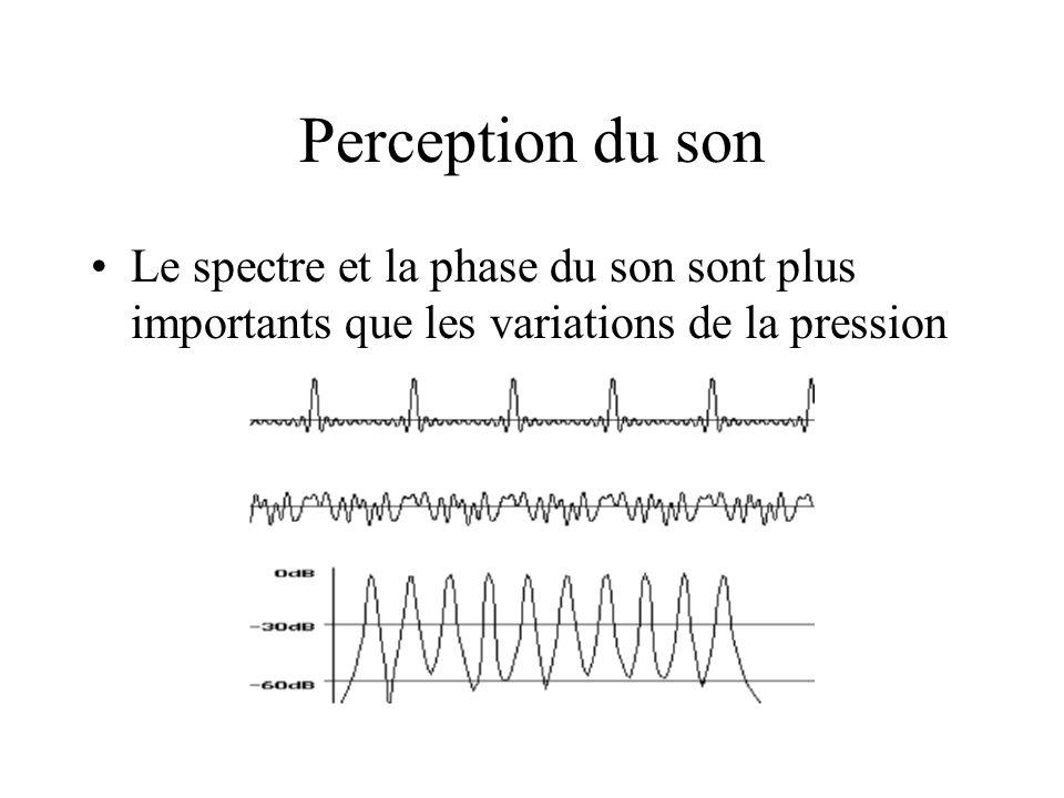 Perception du son Le spectre et la phase du son sont plus importants que les variations de la pression