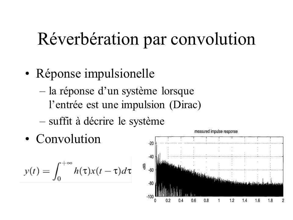 Réverbération par convolution Réponse impulsionelle –la réponse dun système lorsque lentrée est une impulsion (Dirac) –suffit à décrire le système Con