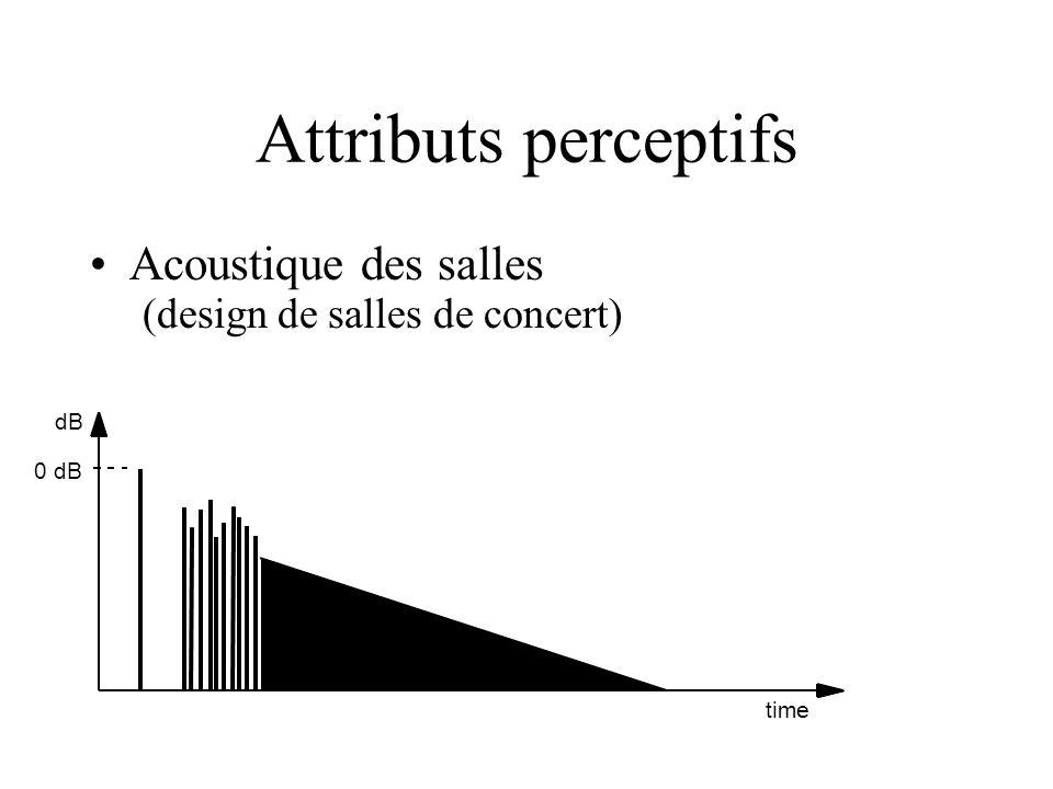 Attributs perceptifs Acoustique des salles (design de salles de concert) dB 0 dB time