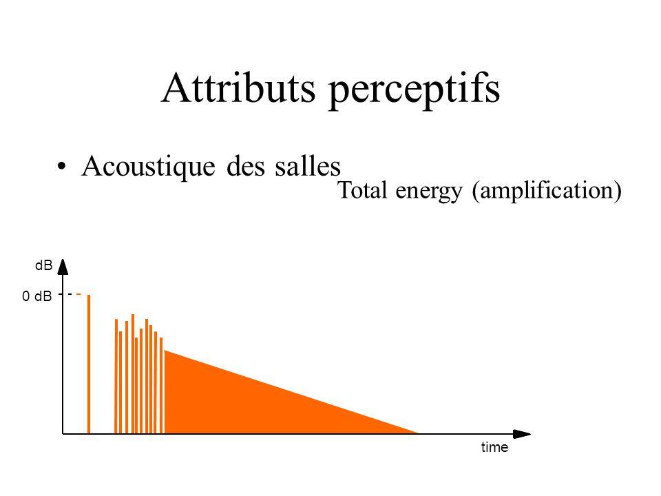 dB 0 dB time Total energy (amplification) Acoustique des salles Attributs perceptifs
