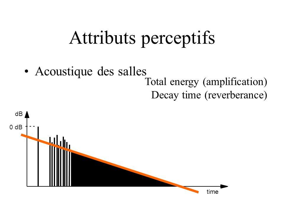 dB 0 dB time Total energy (amplification) Decay time (reverberance) Acoustique des salles