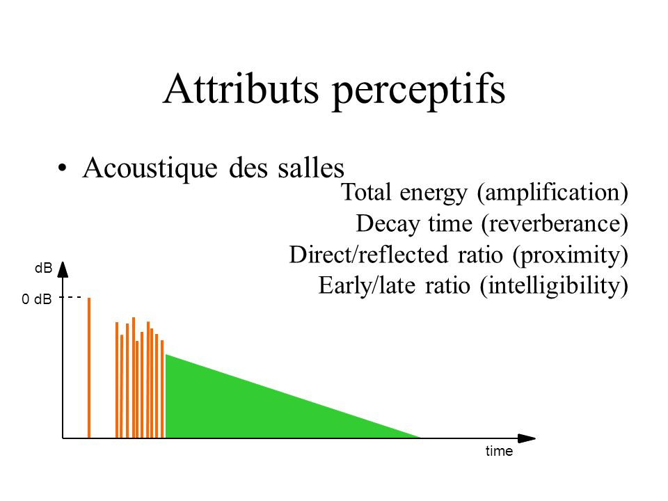 Attributs perceptifs dB 0 dB time Total energy (amplification) Decay time (reverberance) Direct/reflected ratio (proximity) Early/late ratio (intelligibility) Acoustique des salles