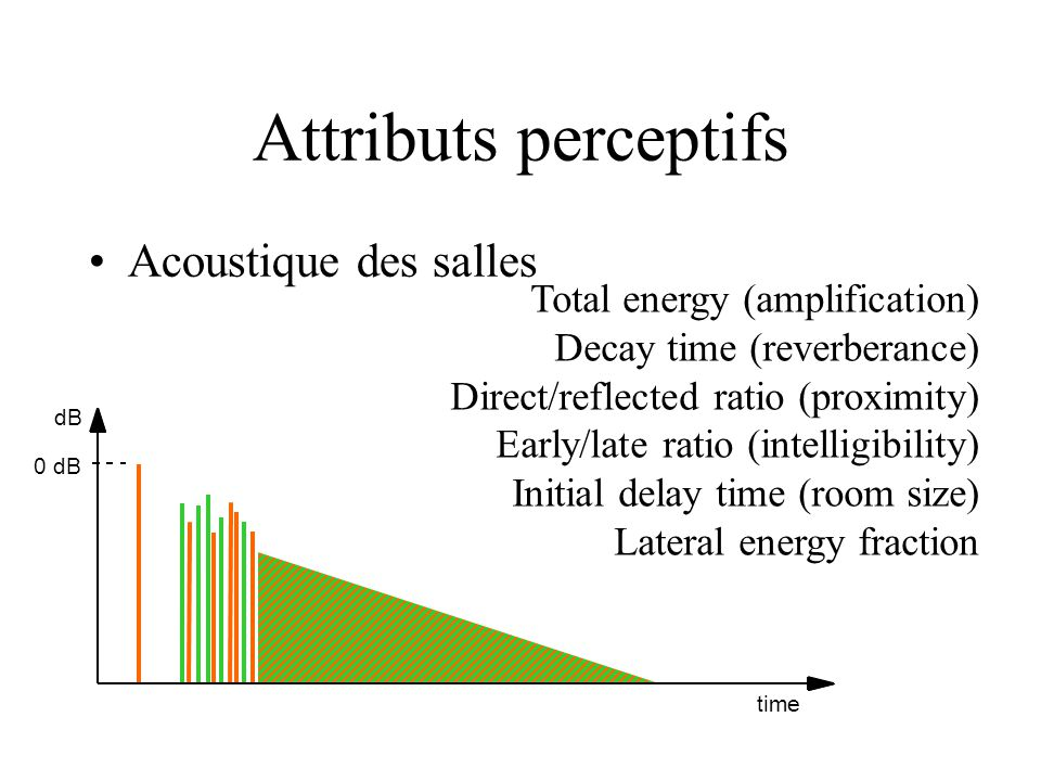 Attributs perceptifs dB 0 dB time Total energy (amplification) Decay time (reverberance) Direct/reflected ratio (proximity) Early/late ratio (intellig