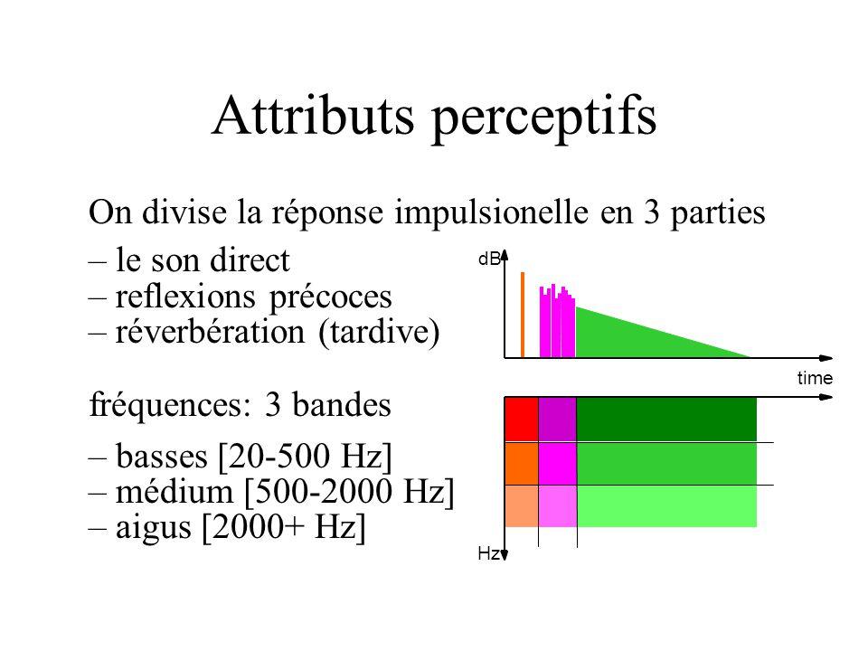 Attributs perceptifs On divise la réponse impulsionelle en 3 parties –le son direct –reflexions précoces –réverbération (tardive) fréquences: 3 bandes