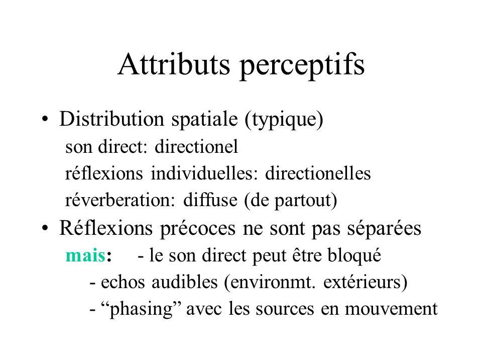 Attributs perceptifs Distribution spatiale (typique) son direct: directionel réflexions individuelles: directionelles réverberation: diffuse (de parto