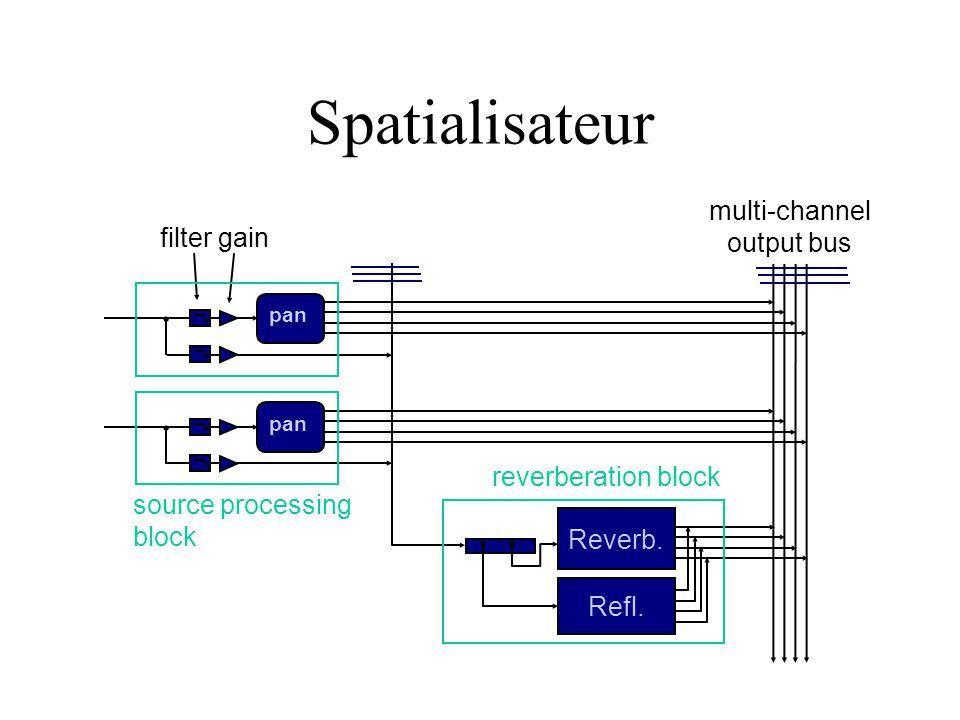 Spatialisateur multi-channel output bus source processing block filter gain Refl. Reverb. reverberation block pan