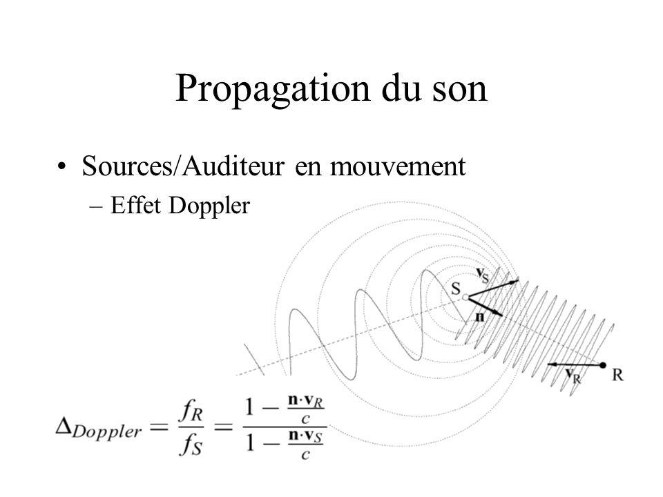 Propagation du son Sources/Auditeur en mouvement –Effet Doppler