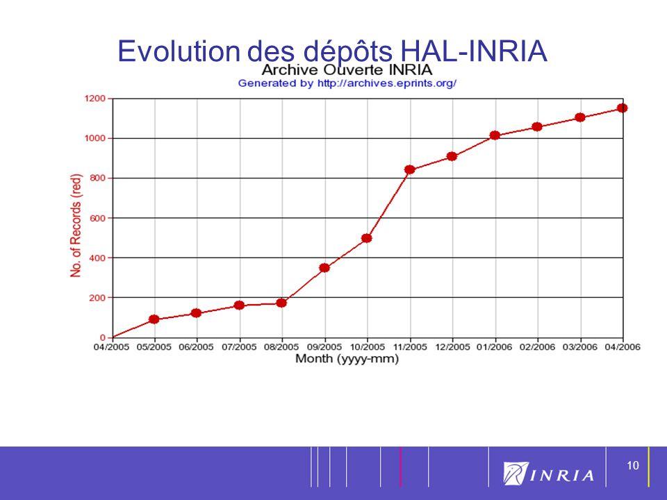 10 Evolution des dépôts HAL-INRIA