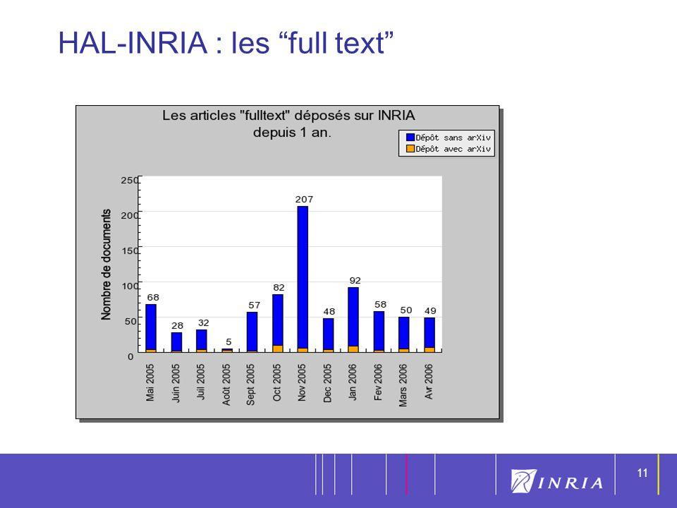 11 HAL-INRIA : les full text