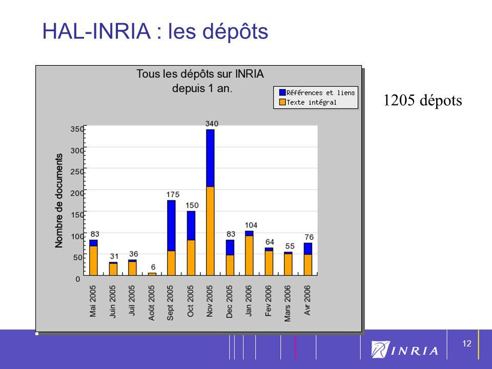 12 HAL-INRIA : les dépôts 1205 dépots