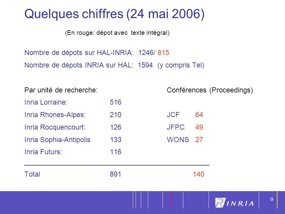 9 9 Quelques chiffres (24 mai 2006) Nombre de dépots sur HAL-INRIA: 1246/ 815 Nombre de dépots INRIA sur HAL: 1594 (y compris Tel) Par unité de recher