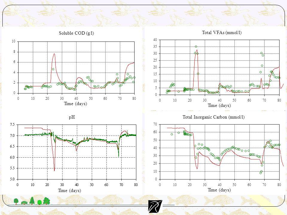 Total Inorganic Carbon (mmol/l) 0 10 20 30 40 50 60 70 01020304050607080 Time (days) Total VFAs (mmol/l) 0 5 10 15 20 25 30 35 40 01020304050607080 Time (days) DCO 0 2 4 6 8 10 0 20304050607080 Time (days) Soluble COD (g/l)