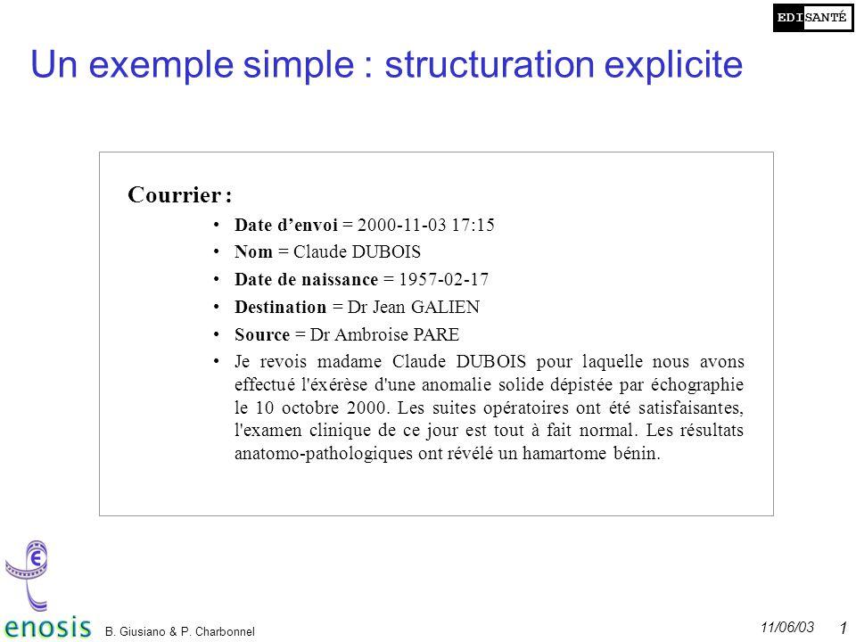 EDISANTÉ 11/06/03 B. Giusiano & P. Charbonnel 11 Un exemple simple : structuration explicite Courrier : Date denvoi = 2000-11-03 17:15 Nom = Claude DU