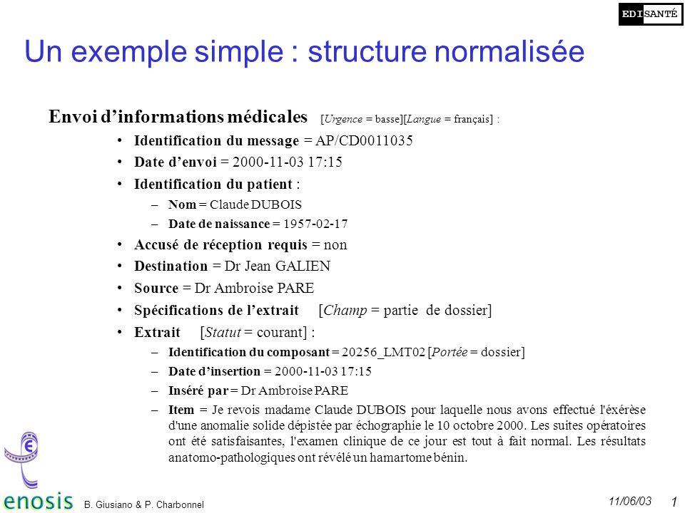 EDISANTÉ 11/06/03 B. Giusiano & P. Charbonnel 12 Un exemple simple : structure normalisée Envoi dinformations médicales [Urgence = basse][Langue = fra