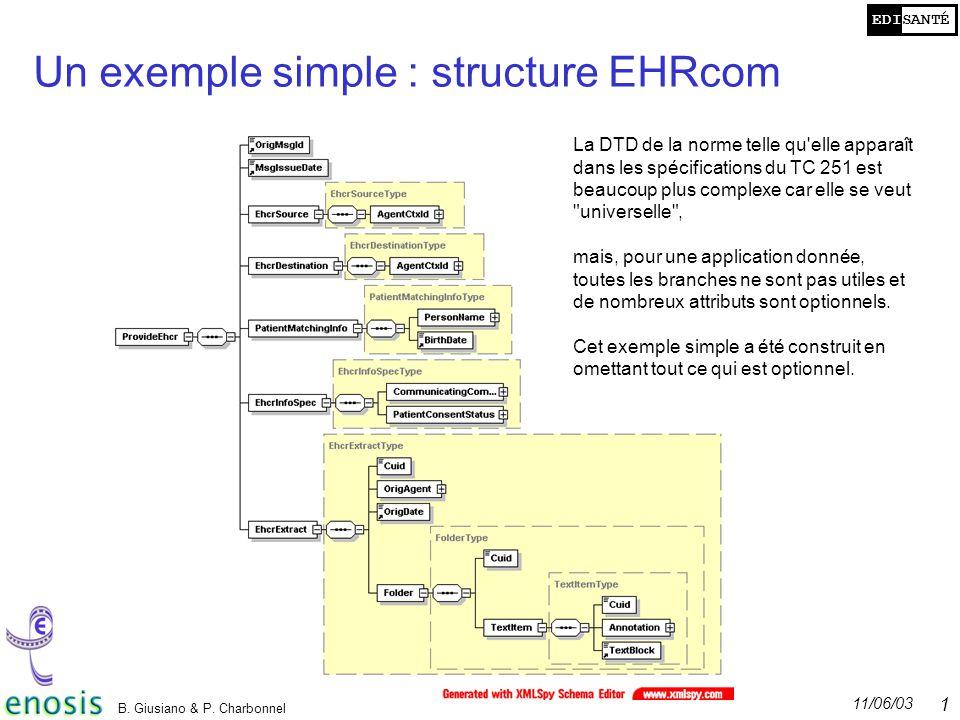 EDISANTÉ 11/06/03 B. Giusiano & P. Charbonnel 13 Un exemple simple : structure EHRcom La DTD de la norme telle qu'elle apparaît dans les spécification