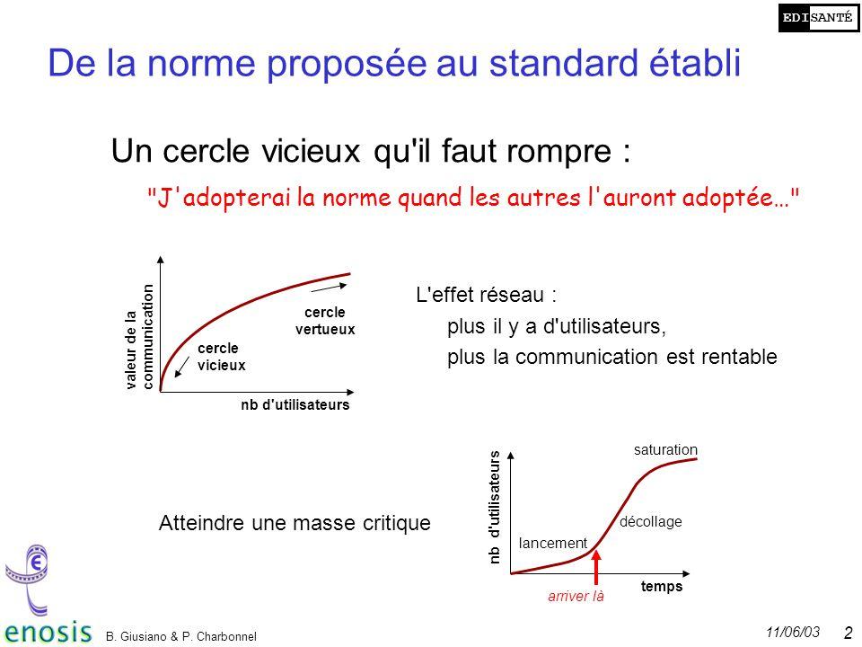 EDISANTÉ 11/06/03 B. Giusiano & P. Charbonnel 20 De la norme proposée au standard établi Un cercle vicieux qu'il faut rompre :