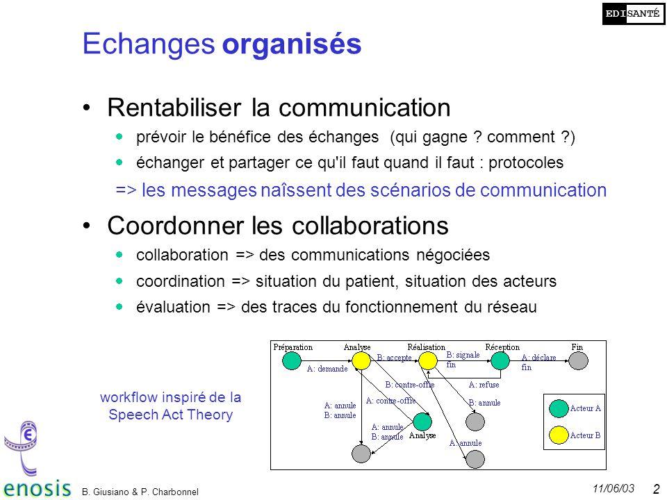 EDISANTÉ 11/06/03 B. Giusiano & P. Charbonnel 23 Echanges organisés Rentabiliser la communication prévoir le bénéfice des échanges (qui gagne ? commen