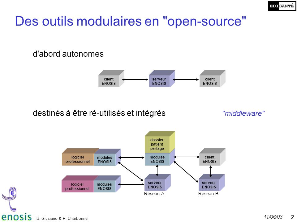 EDISANTÉ 11/06/03 B. Giusiano & P. Charbonnel 25 Des outils modulaires en