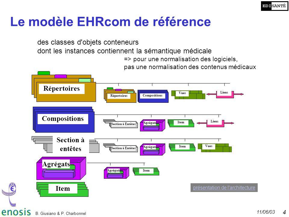 EDISANTÉ 11/06/03 B. Giusiano & P. Charbonnel 4 Le modèle EHRcom de référence Item Compositions Répertoires Agrégats Section à entêtes Répertoires Com
