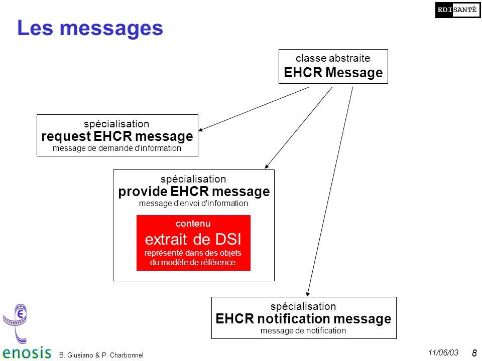 EDISANTÉ 11/06/03 B. Giusiano & P. Charbonnel 8 Les messages classe abstraite EHCR Message spécialisation request EHCR message message de demande d'in