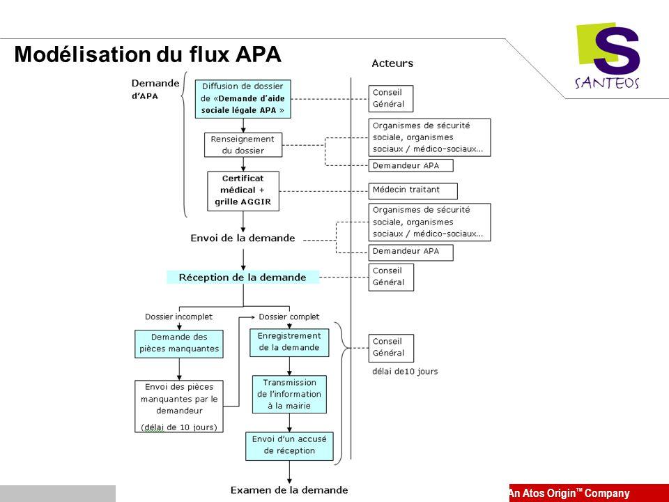 An Atos Origin TM Company Modélisation du flux APA