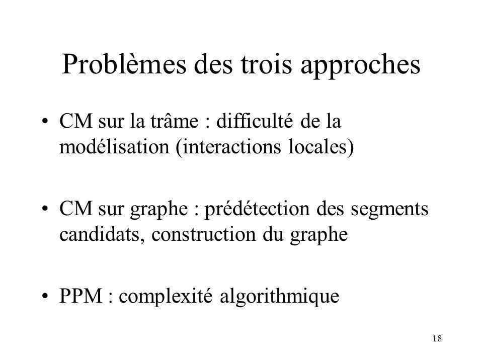 18 Problèmes des trois approches CM sur la trâme : difficulté de la modélisation (interactions locales) CM sur graphe : prédétection des segments candidats, construction du graphe PPM : complexité algorithmique