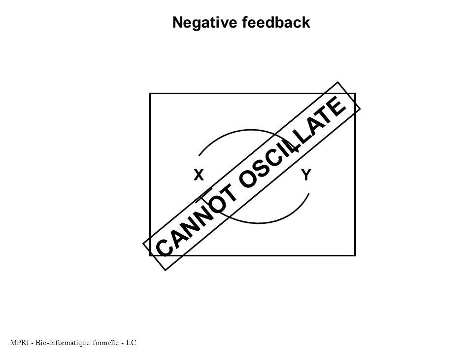 MPRI - Bio-informatique formelle - LC X Y C A N N O T O S C I L L A T E Negative feedback