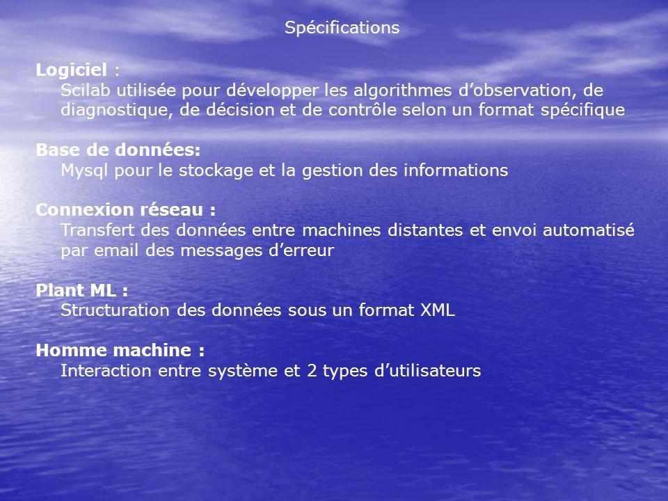 Spécifications Logiciel : Scilab utilisée pour développer les algorithmes dobservation, de diagnostique, de décision et de contrôle selon un format sp