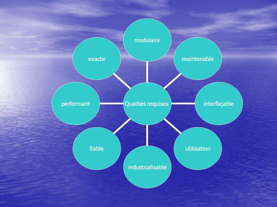 Qualités requises modulairemaintenableinterfaçableutilisationindustrialisablefiableperformantexacte