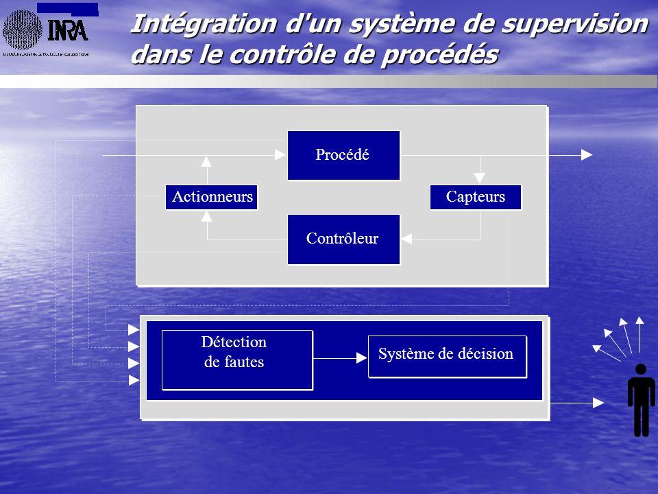 Procédé Contrôleur ActionneursCapteurs Intégration d'un système de supervision dans le contrôle de procédés Système de décision Détection de fautes