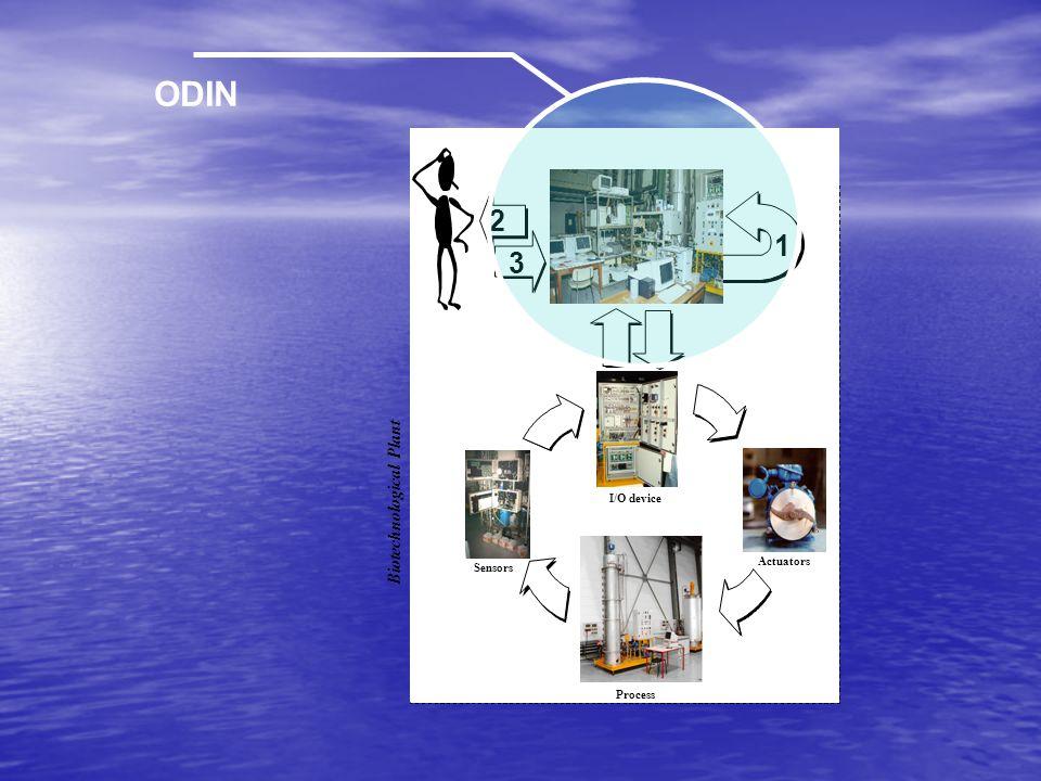 Sensors Actuators I/O device Process Biotechnological Plant 3 2 1 ODIN