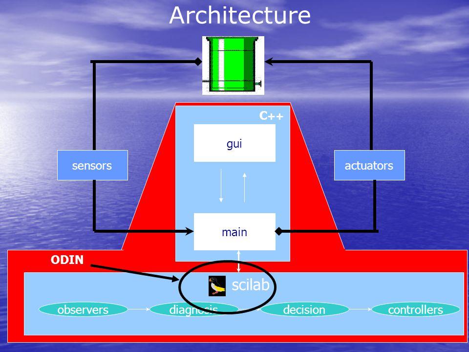 Architecture gui main sensorsactuators observersdiagnosisdecisioncontrollers scilab C ++ ODIN
