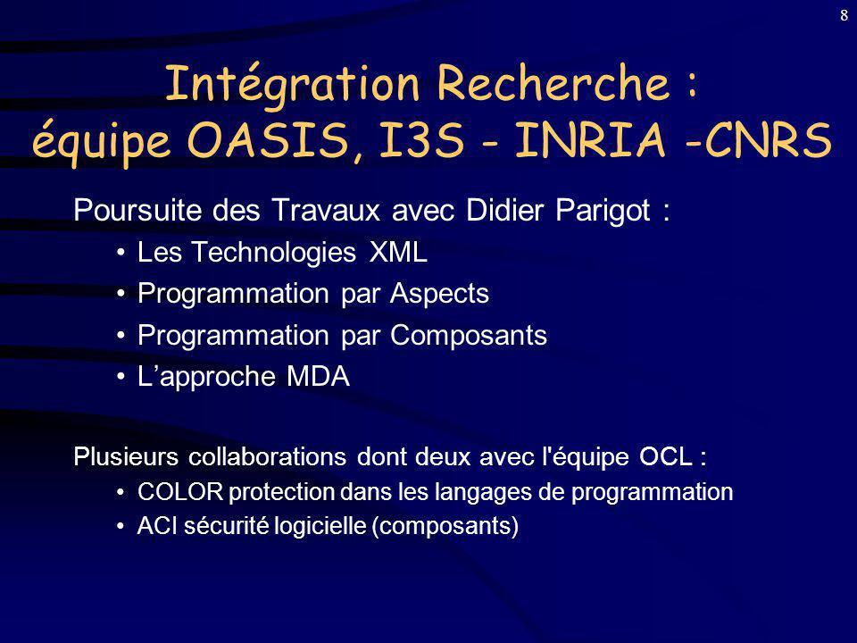 7 Publications Journal international : 1 Computer network (édition sur les cartes à puce), 2001 Journal francophone : 1 + 1 soumis LObjet (édition sur