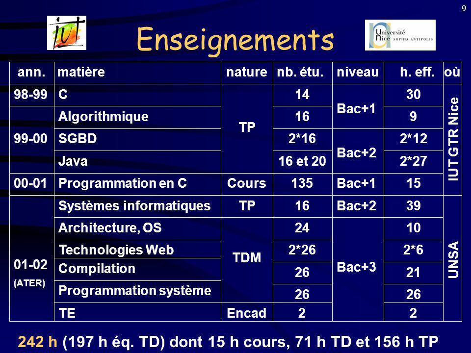 9 SGBD Enseignements Bac+2 Bac+3 Architecture, OS Technologies Web 01-02 (ATER) 00-01 Compilation Programmation système TE Programmation en C Algorithmique Systèmes informatiques C Java 99-00 98-99 Bac+1 Bac+2 Cours TP TDM Encad 16 14 2*16 16 et 20 135 16 24 2*26 26 2 30 9 2*12 2*27 15 39 10 2*6 21 26 2 UNSA IUT GTR Nice h.