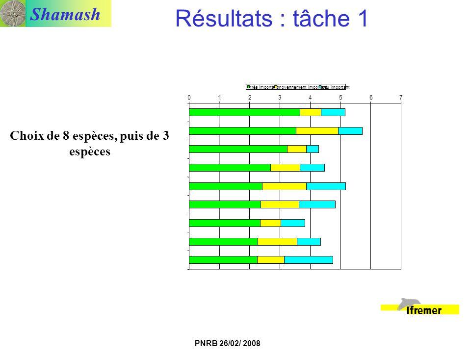 Shamash PNRB 26/02/ 2008 Choix de 8 espèces, puis de 3 espèces 01234567 très importantmoyennement importantpeu important Résultats : tâche 1
