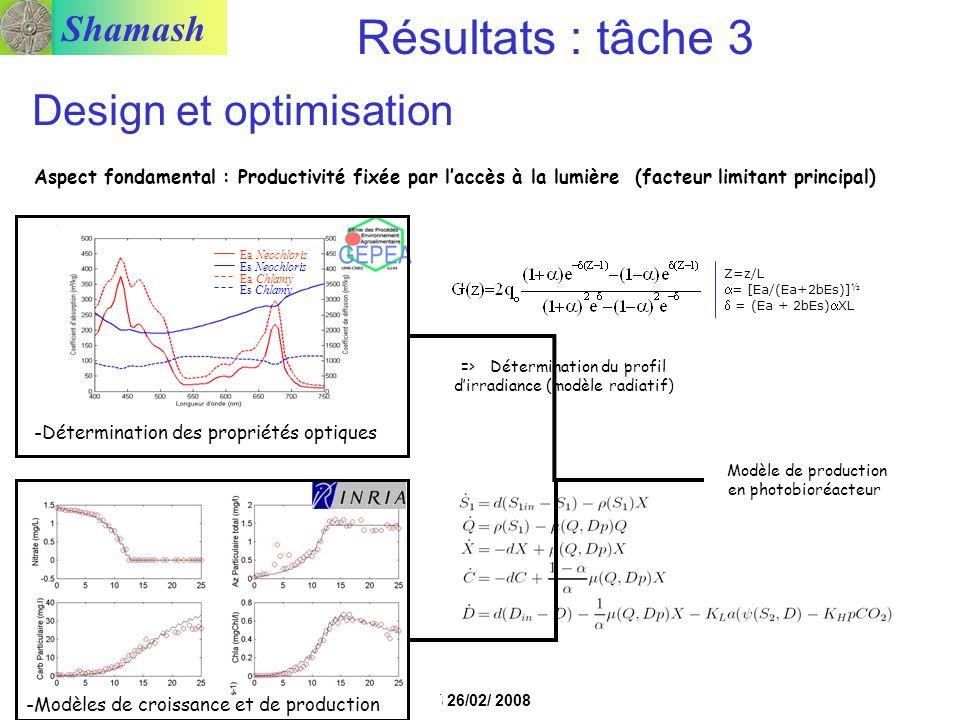 Shamash PNRB 26/02/ 2008 -Détermination des propriétés optiques => Détermination du profil dirradiance (modèle radiatif) Z=z/L = [Ea/(Ea+2bEs)] ½ = (E