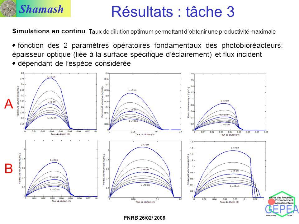 Shamash PNRB 26/02/ 2008 Simulations en continu Taux de dilution optimum permettant dobtenir une productivité maximale fonction des 2 paramètres opéra