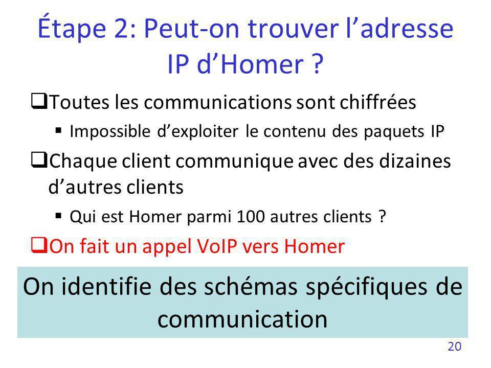 Étape 2: Peut-on trouver ladresse IP dHomer ? Toutes les communications sont chiffrées Impossible dexploiter le contenu des paquets IP Chaque client c
