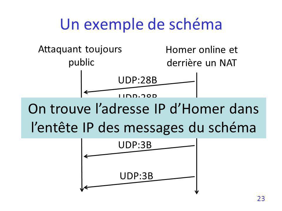 Un exemple de schéma Homer online et derrière un NAT Attaquant toujours public UDP:28B UDP:3B 23 On trouve ladresse IP dHomer dans lentête IP des mess